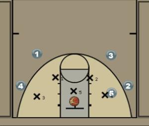 Baseline Inbounds Play for Zone Defense Diagram