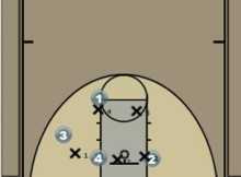 Screening Zone Baseline Play Diagram
