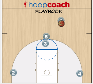 double ball screen play animation