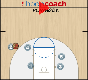 Double Screen Pick and Roll