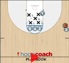 Spartans Sideout Play Diagram