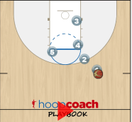 double ball screen play