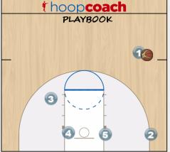 basketball quick hitter diagram