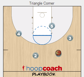 Corner Ball Screen