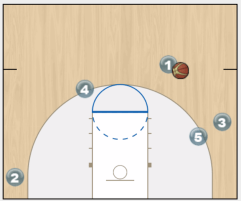 dummy ball screen play