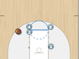Carolina Post Play Diagram