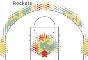 houston rockets shot chart
