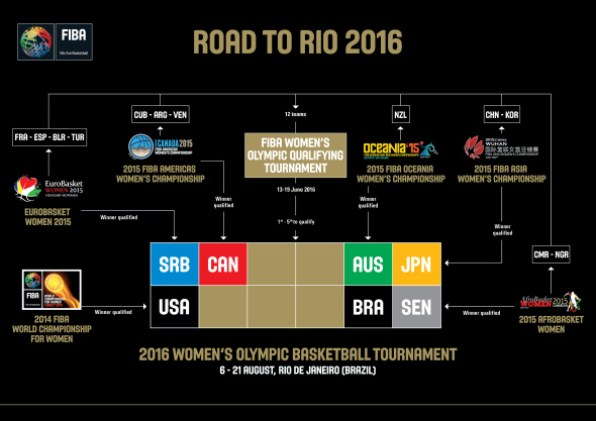 fiba_road_to_rio2016_women