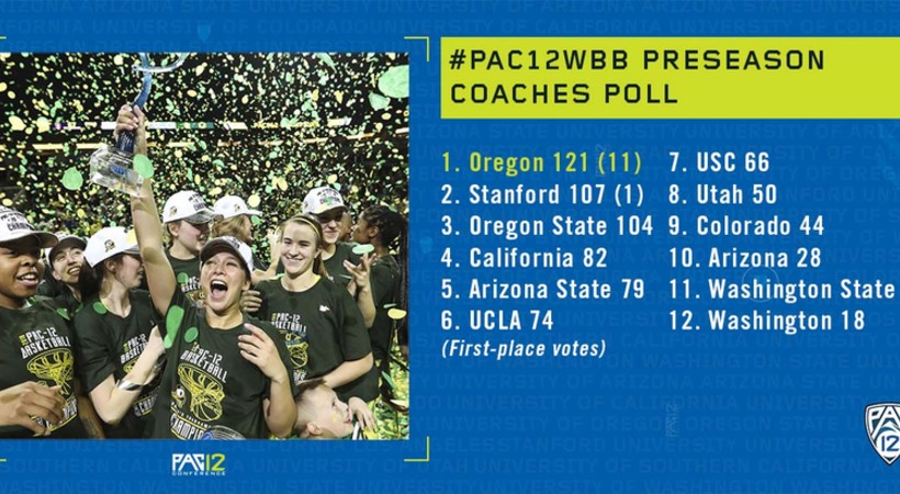Oregon voted as favorite in coaches preseason Pac-12 poll