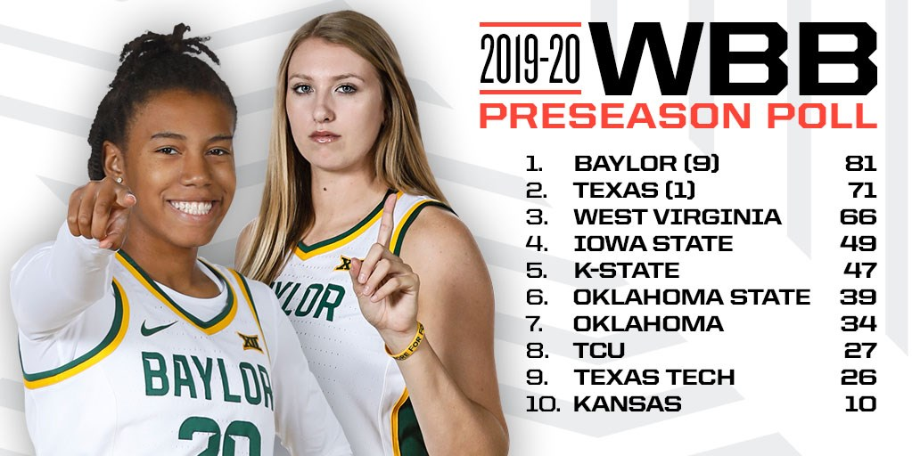 Big 12 coaches select Baylor as preseason fave to win conference title, Lauren Cox is Big 12 Preseason Player of the Year