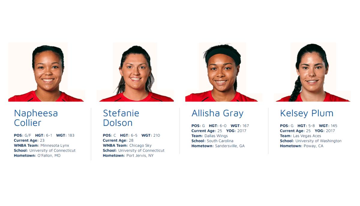 USA Basketball announces Women's 3×3 Olympic Qualifying Tournament Team