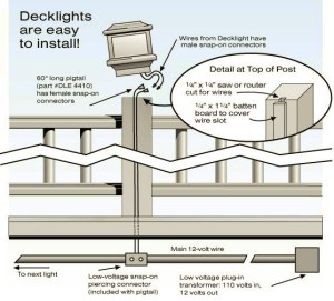 How to Install and Maintain Fence & Deck Post Caps