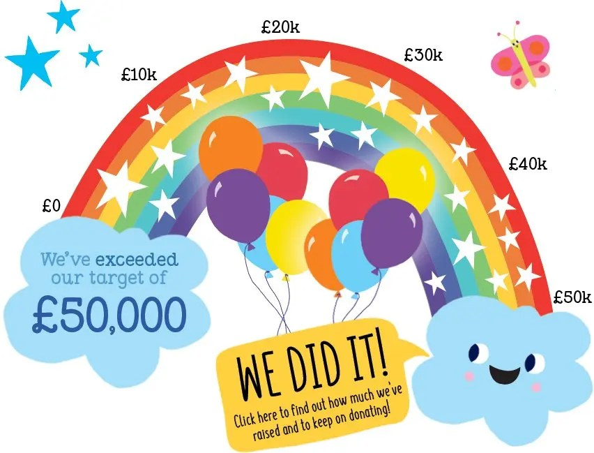 We did it! We've exceeded our target of £50,000