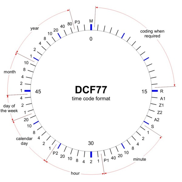How the DCF77-receiver works