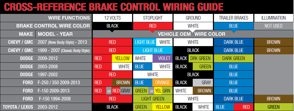 Ford 7 Pin Trailer Wiring Diagram With Brakes