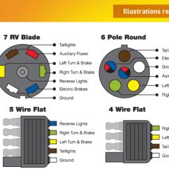 Australian Caravan Wiring Diagram 7 Pin Trailer Connector Guides