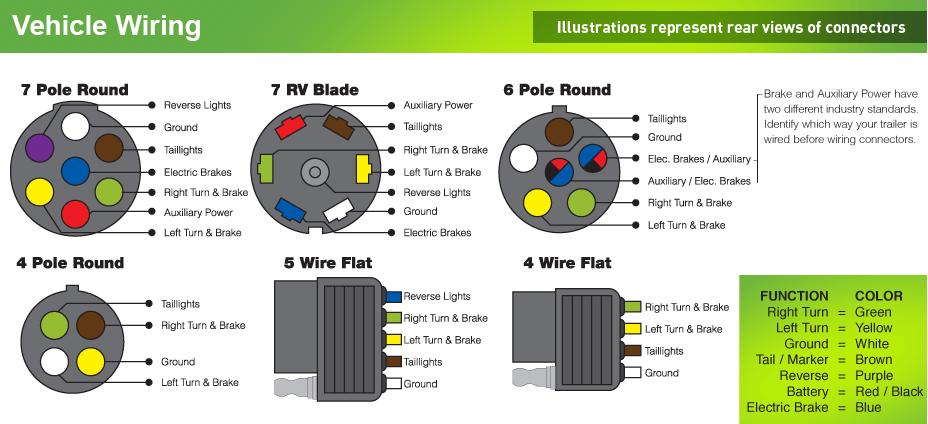 7 round trailer plug diagram to 4 wire flat  wiring diagram