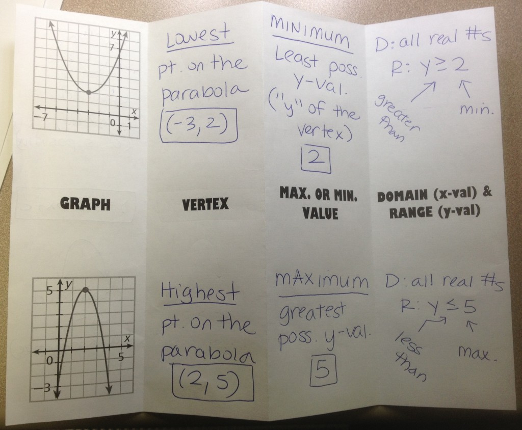Foldable Characteristics Of A Quadratic Graph Hoppe