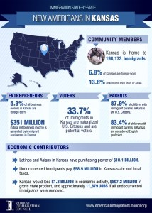 Immigrants in Kansas