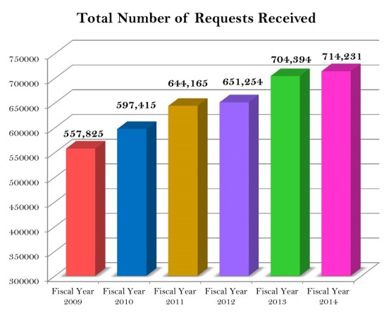 Number_of_FOIA_requests.jpg