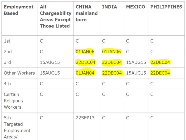 VIsa Bulletin Chart