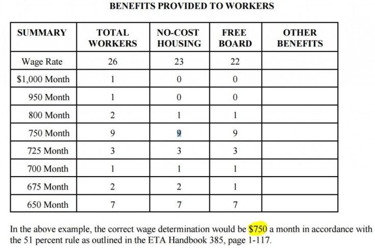 H-2A Sheepherder wage calculation