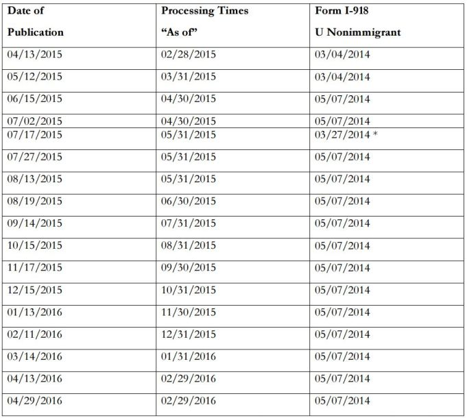 U Visa dates for 2015 to 2016