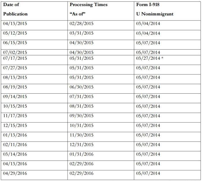 U Visa Dates