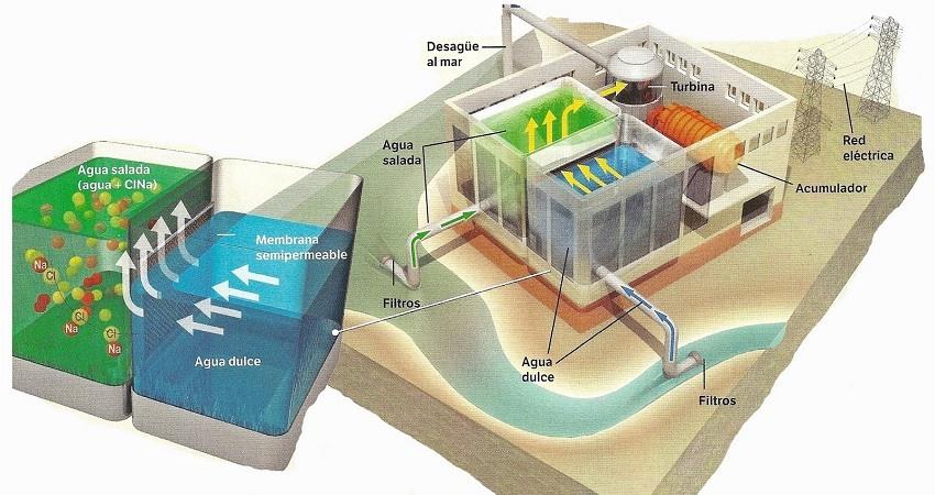 Que es la energia osmotica