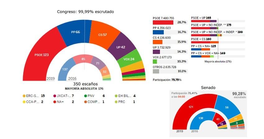 Grafico elecciones generales