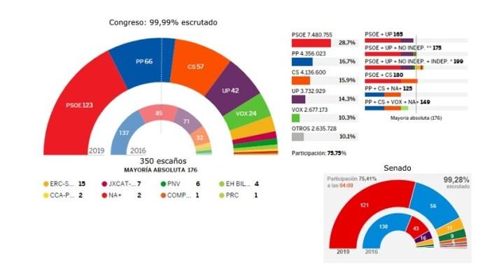 El PSOE gana las elecciones y Sánchez intentará gobernar en solitario