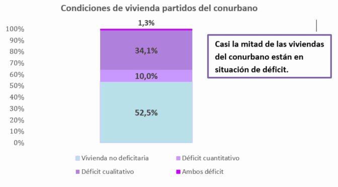 Un estudio posiciona a Marcos Paz entre los municipios con más déficit habitacional y pobreza