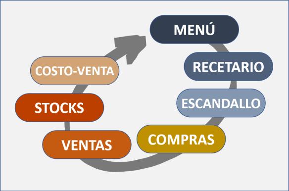 Los controles básicos del negocio gastronómico. Sistema de información y control