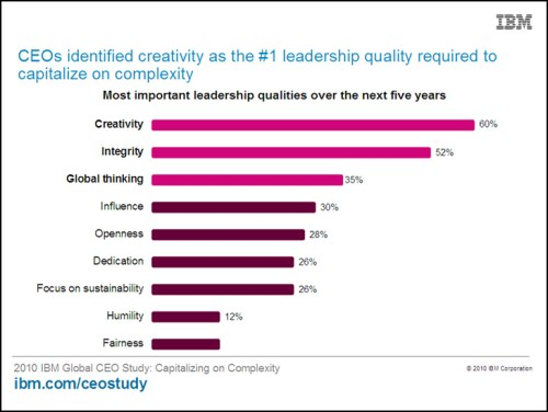 creative leadership, IBM survey,