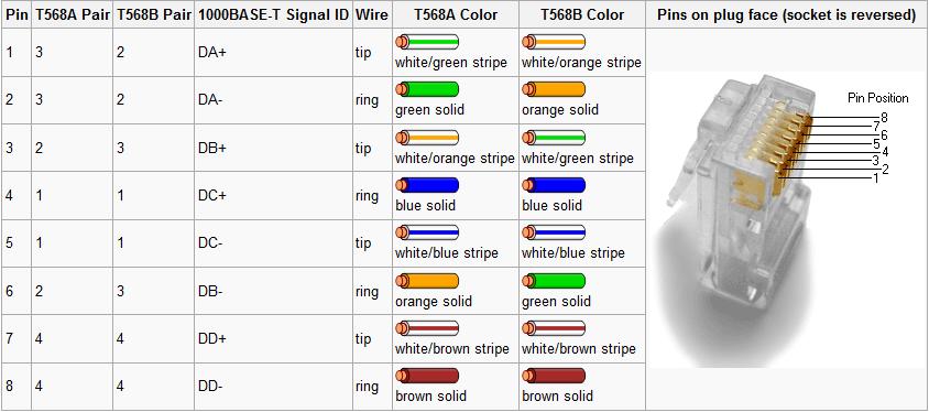 Tia 568a 568b Wiring Diagram Free Download Wiring Diagram  sc 1 st  gojono.com : 568a wiring - yogabreezes.com