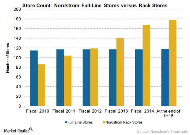 Nordstrom-rack-store-count