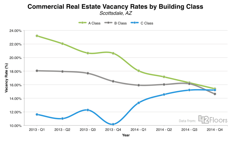 Scottsdale-Commercial-Real-Estate-Vacancy-Rates