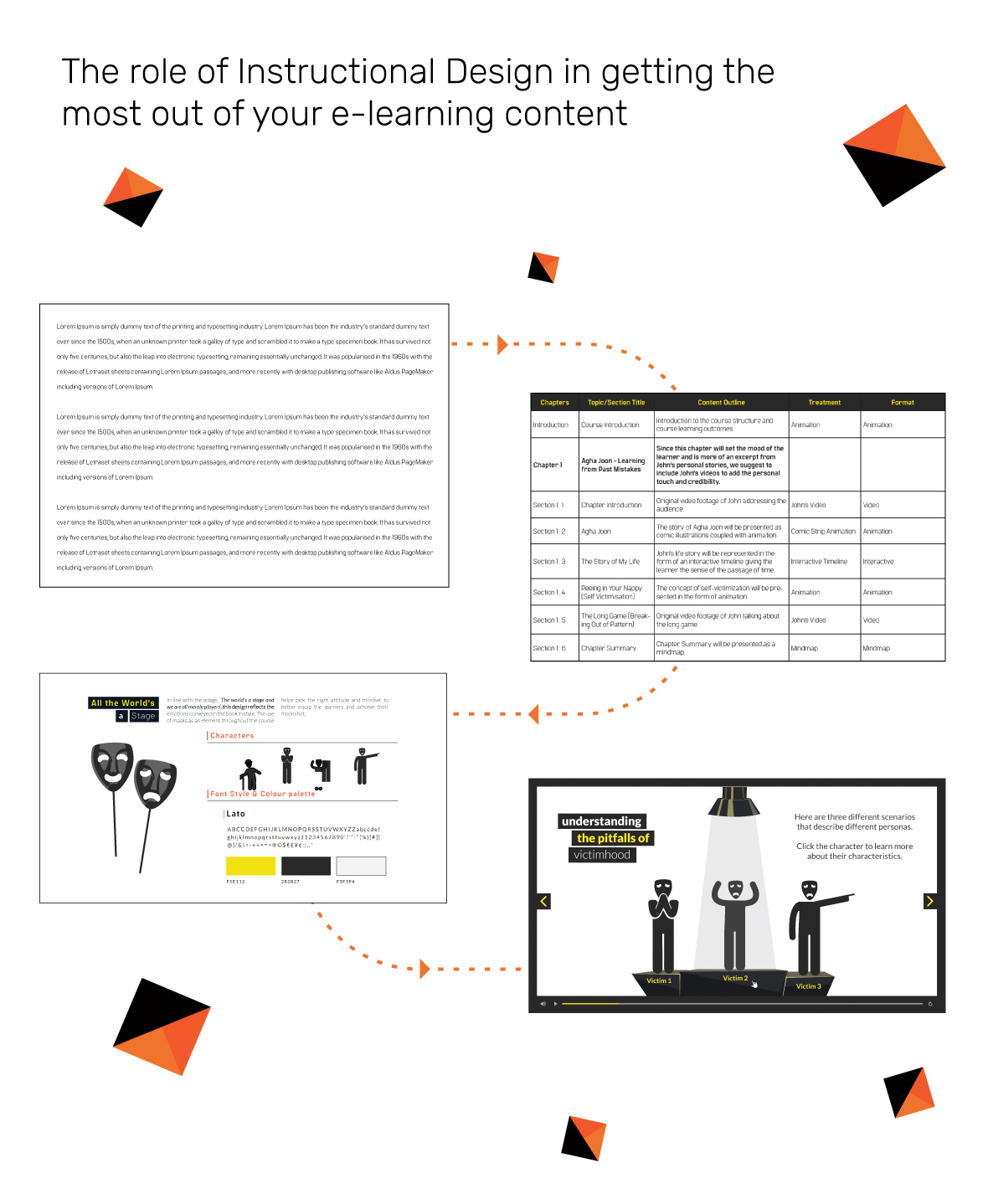 The role of Instructional Design in getting the most out of your e-learning content