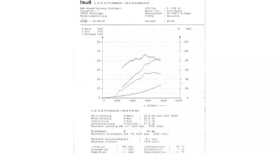 Puissance collecteur SRS4 pour BMW R850R (1994-2002