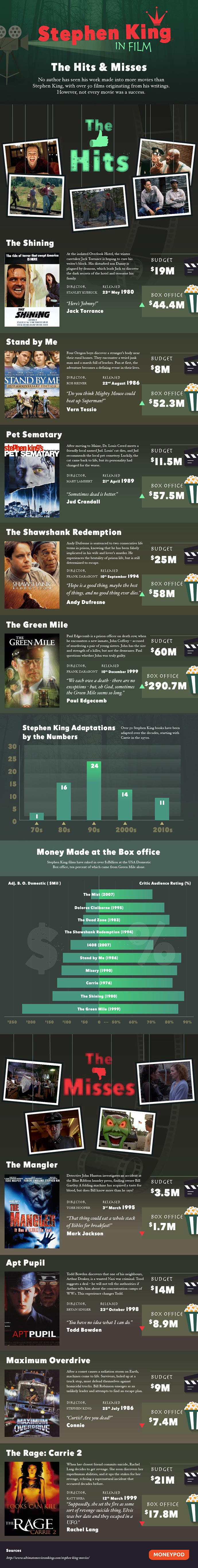 StephenKing-infographic-the-hits-and-misses