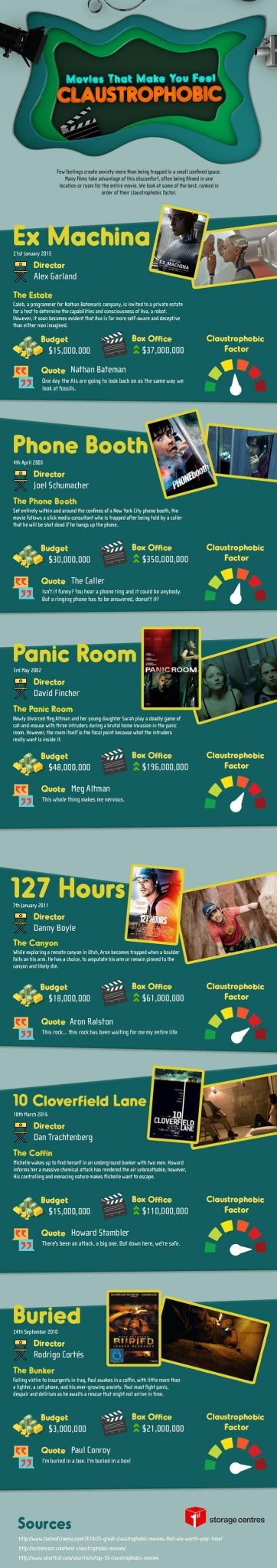 Movies That Make You Feel Claustrophobic!