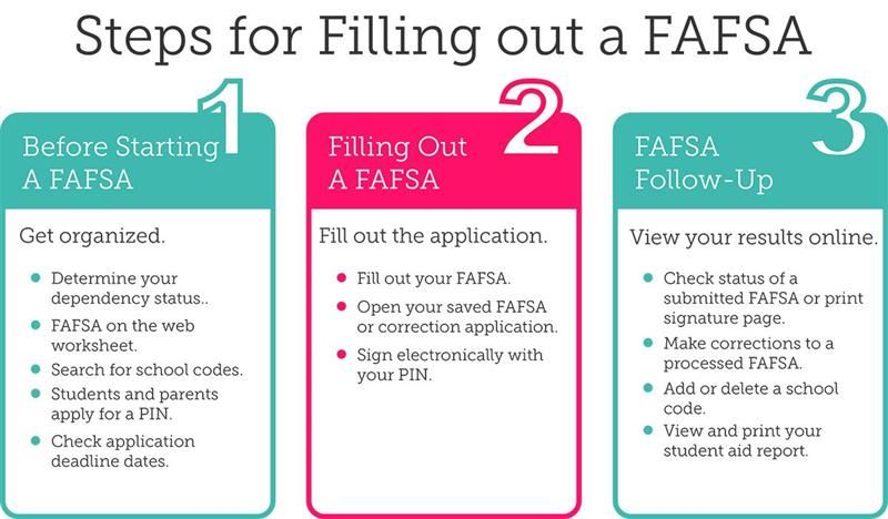 Scholarships Amp Financial Aid Fafsa Free Application