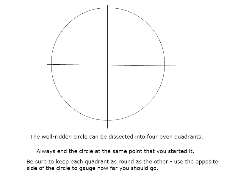 Drawing a Circle (in Sand)