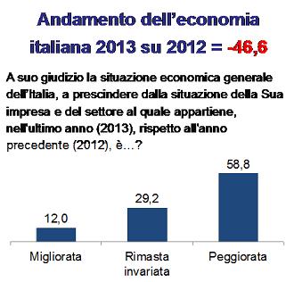 20140319-ricerca-andamento-economica-2013-2012-330x316