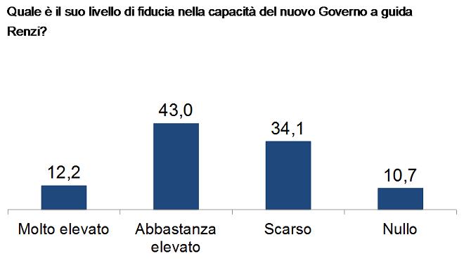 20140319-ricerca-fiducia-in-governo-renzi-660x371