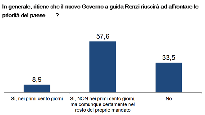 20140319-ricerca-governo-capace-660x371