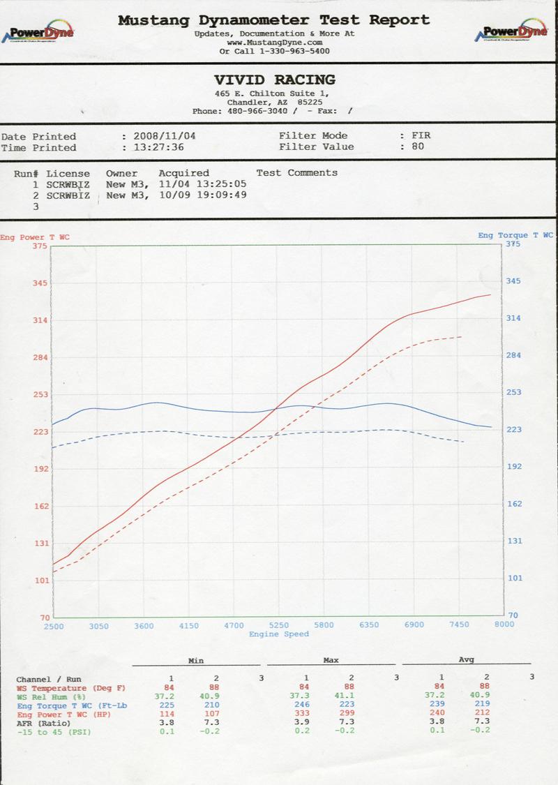 Agency Power Exhaust System BMW M3 Sedan E90 08-11
