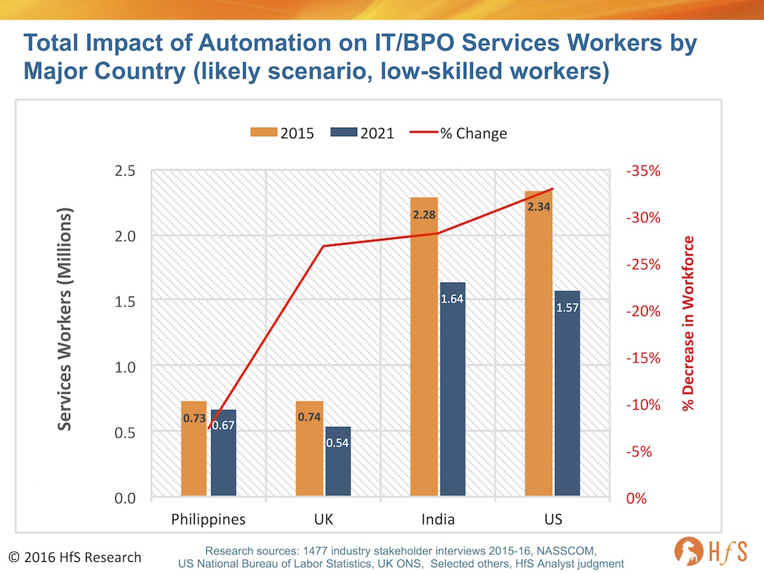 Automation Impact India's Services Industry Workforce To Shrink