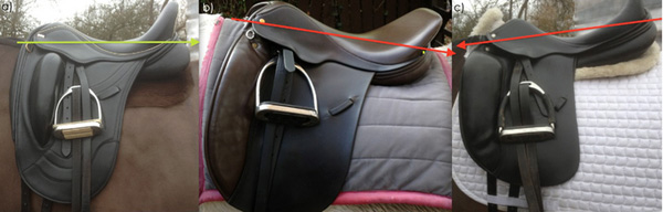 a) A saddle in balance; b) a saddle that tips backward; c) a saddle that tips forward.