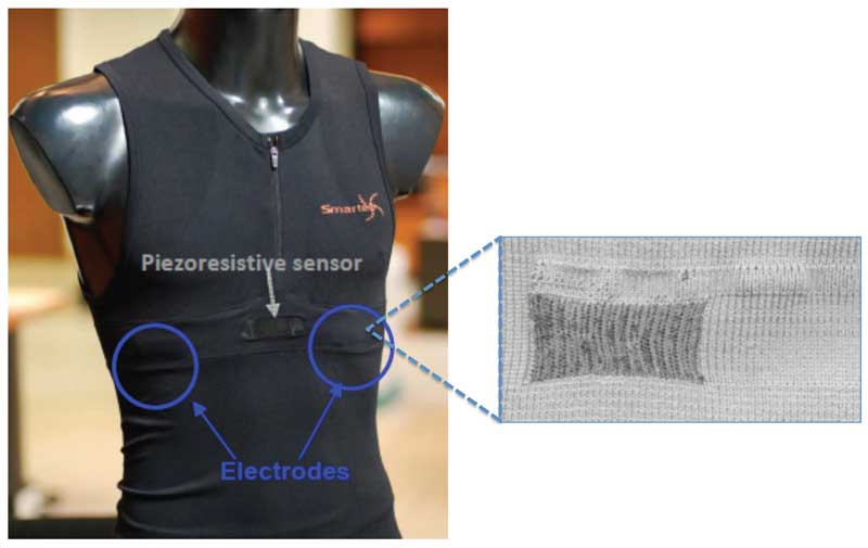 The wearable monitoring system for humans. The e-textile electrodes for ECG (electrocardiographic) acquisition are knitted and completely integrated into the garment.